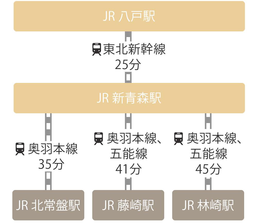 鉄道でのJR八戸駅から藤崎町までの経路