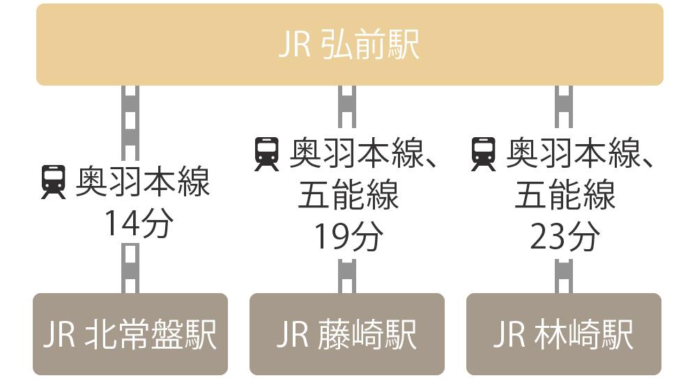 鉄道でのJR弘前駅から藤崎町までの経路