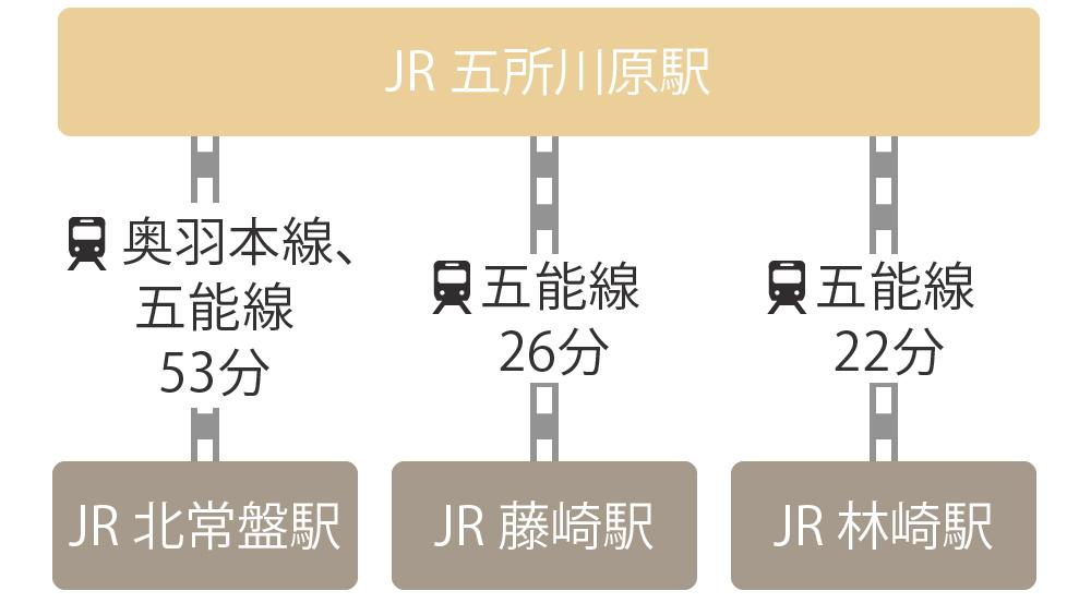 鉄道でのJR五所川原駅から藤崎町までの経路
