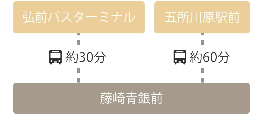 青森県内から藤崎町までの経路 五所川原線