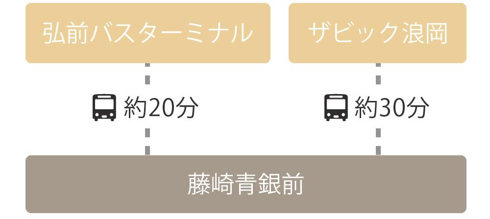 青森県内から藤崎町までの経路 浪岡線