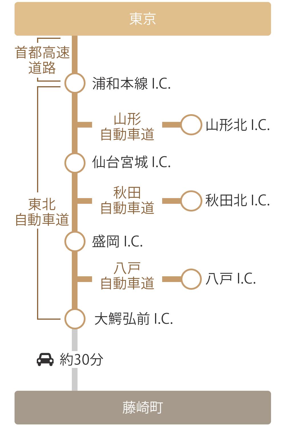 自動車での藤崎町までの経路