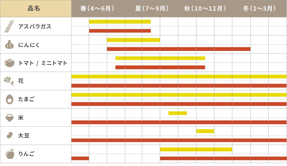 収穫カレンダー